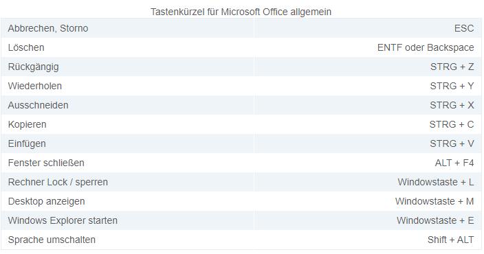 MS-Office-Tastenkombinationen